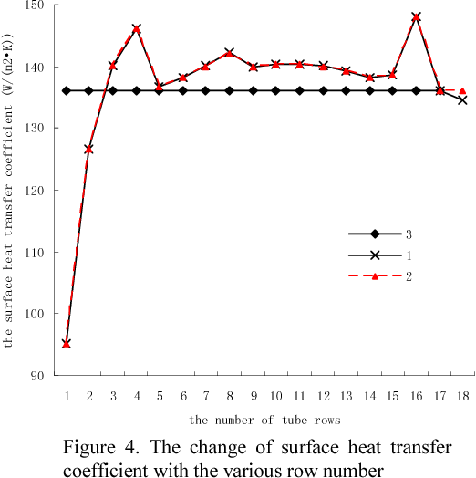 Figure 4. The change of surface heat transfer coefficient with the various row number