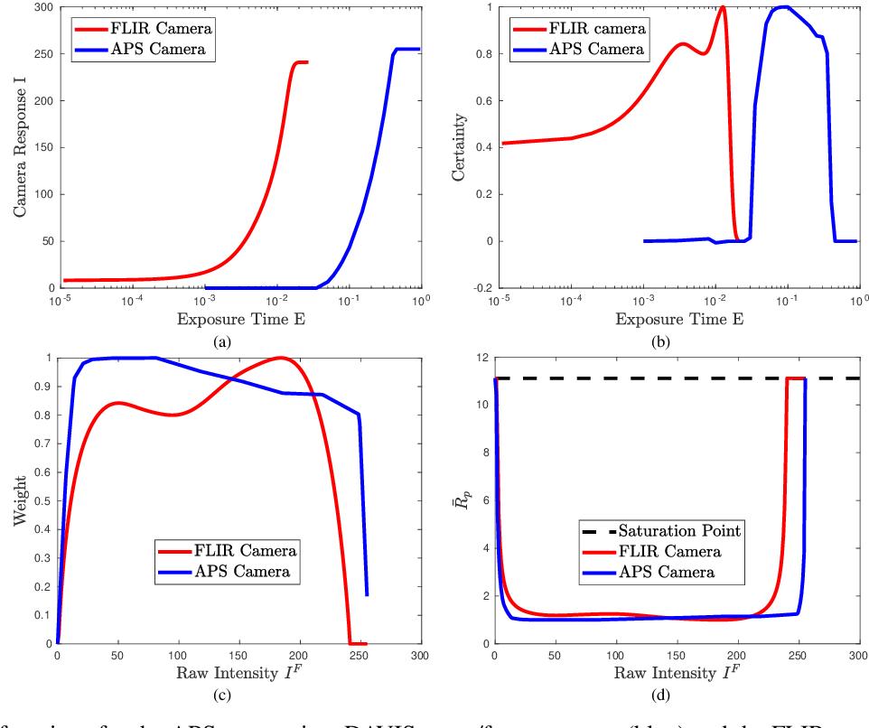 Figure 3 for An Asynchronous Kalman Filter for Hybrid Event Cameras