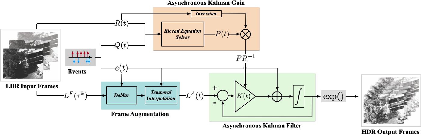 Figure 4 for An Asynchronous Kalman Filter for Hybrid Event Cameras
