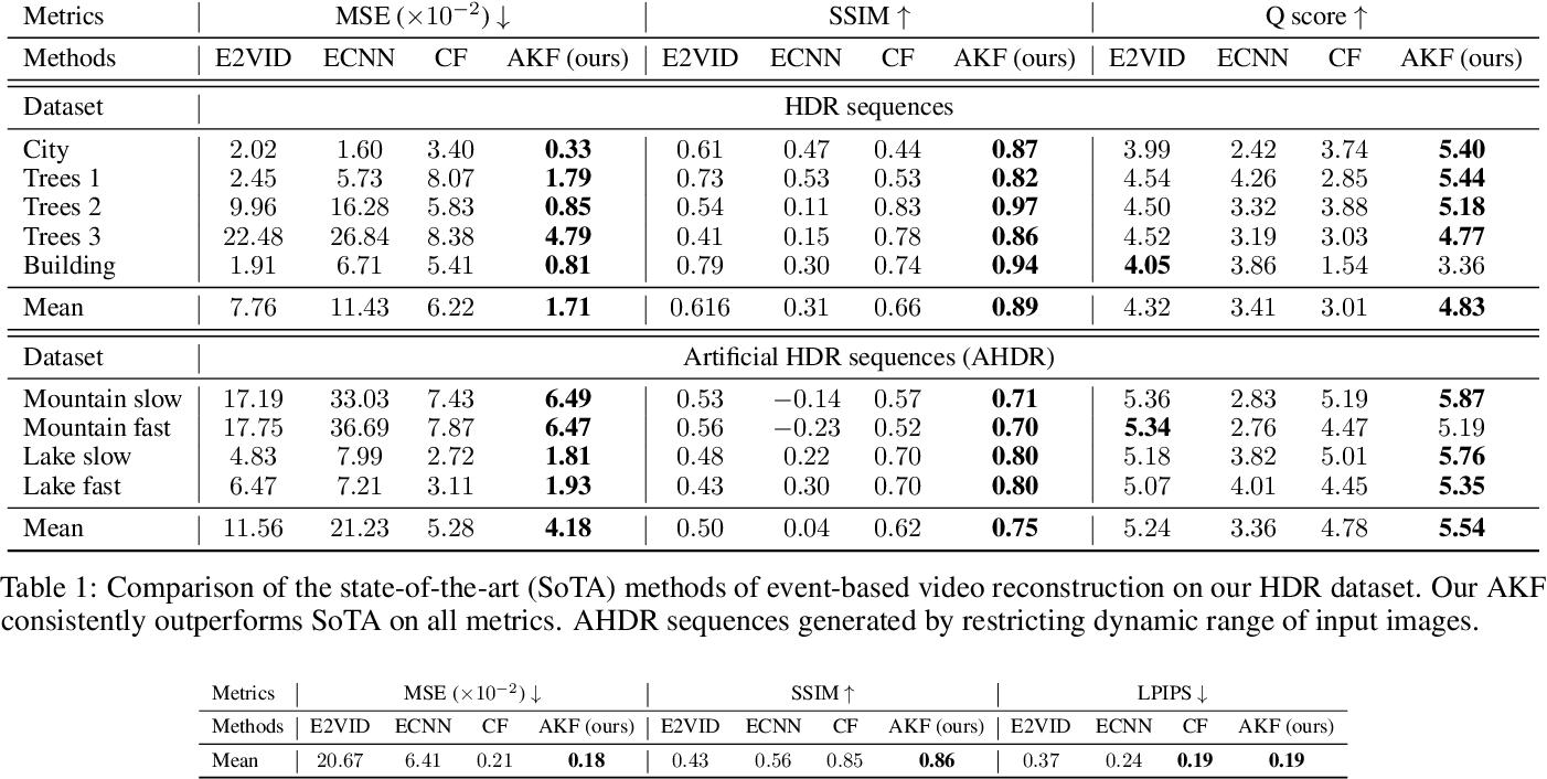 Figure 2 for An Asynchronous Kalman Filter for Hybrid Event Cameras