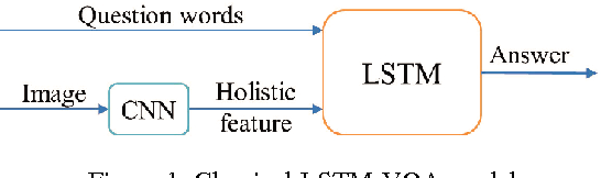 Figure 1 for Compositional Memory for Visual Question Answering