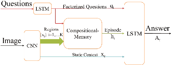 Figure 3 for Compositional Memory for Visual Question Answering