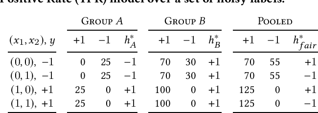 Figure 1 for Fair Classification with Group-Dependent Label Noise