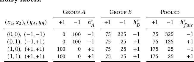 Figure 2 for Fair Classification with Group-Dependent Label Noise