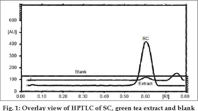 Determination And Estimation Of Pharmacokinetic Profile Of Caffeine