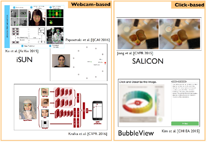 Figure 4 for Saliency Prediction in the Deep Learning Era: An Empirical Investigation