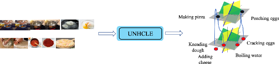 Figure 1 for Unsupervised Hierarchical Concept Learning