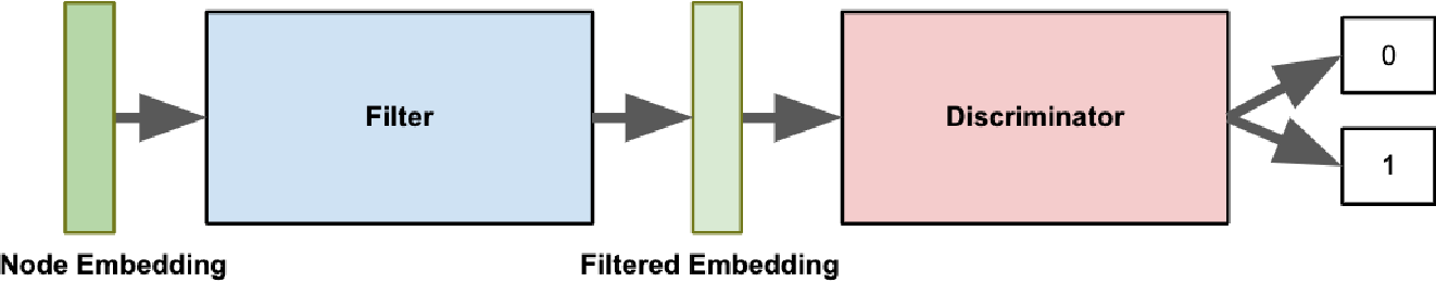 Figure 1 for Adversarial Learning for Debiasing Knowledge Graph Embeddings