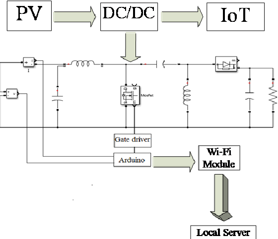 Figure 9 from Internet of things (IoT) based I-V curve