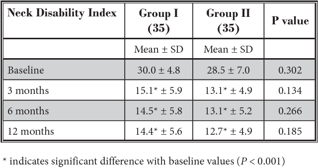 Table 3. Functional assessment evaluated by Neck Disability Index.