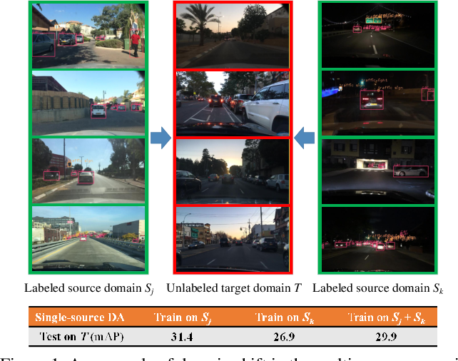 Figure 1 for Multi-Source Domain Adaptation for Object Detection