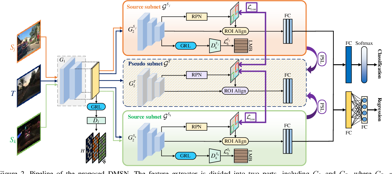 Figure 3 for Multi-Source Domain Adaptation for Object Detection