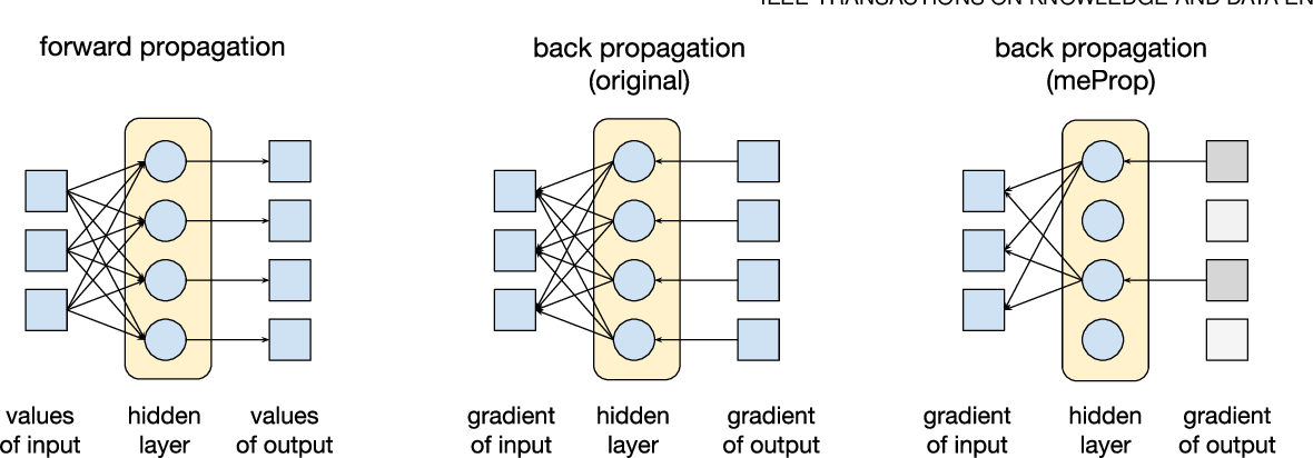 Figure 1 for Training Simplification and Model Simplification for Deep Learning: A Minimal Effort Back Propagation Method