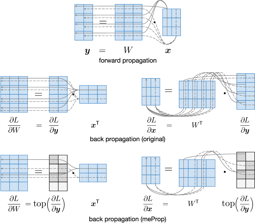 Figure 3 for Training Simplification and Model Simplification for Deep Learning: A Minimal Effort Back Propagation Method
