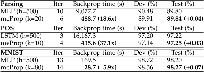 Figure 4 for Training Simplification and Model Simplification for Deep Learning: A Minimal Effort Back Propagation Method
