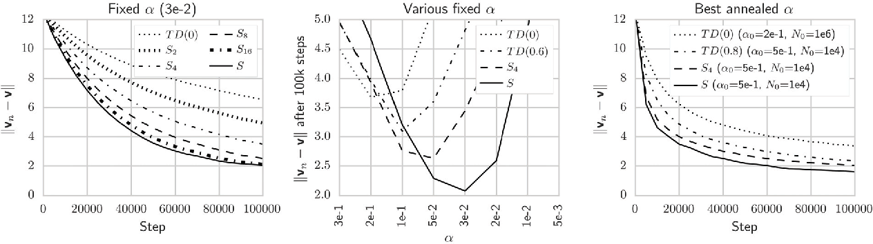 Figure 3 for Source Traces for Temporal Difference Learning