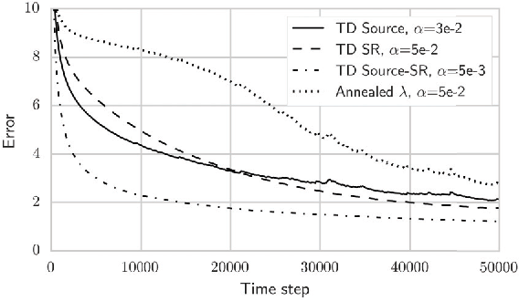 Figure 4 for Source Traces for Temporal Difference Learning