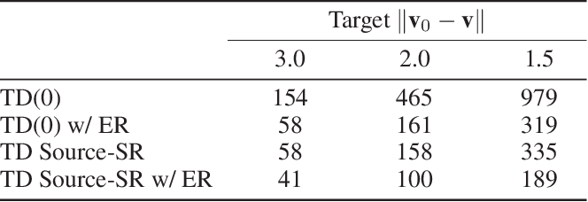 Figure 2 for Source Traces for Temporal Difference Learning