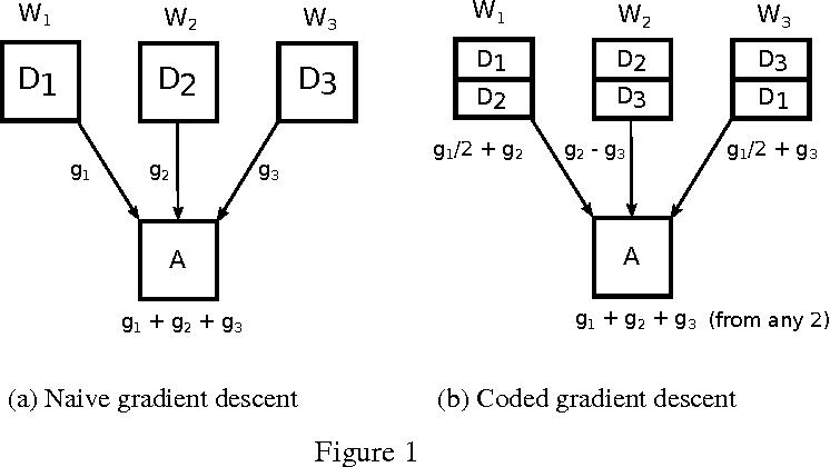 Figure 1 for Gradient Coding