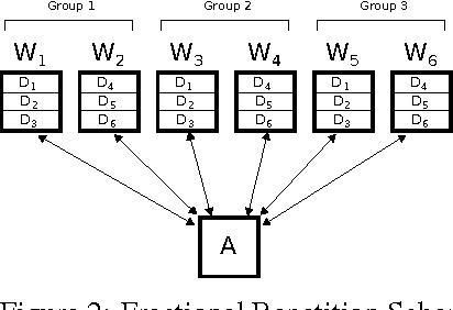 Figure 2 for Gradient Coding