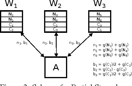 Figure 3 for Gradient Coding