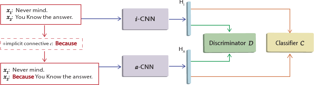 Figure 1 for Adversarial Connective-exploiting Networks for Implicit Discourse Relation Classification