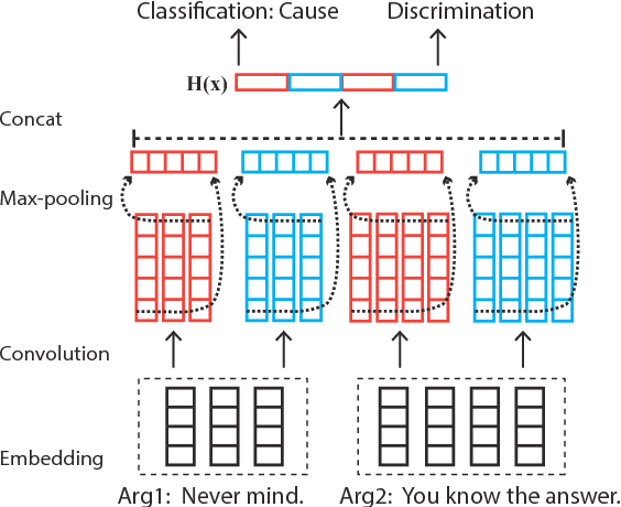 Figure 3 for Adversarial Connective-exploiting Networks for Implicit Discourse Relation Classification