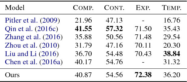 Figure 4 for Adversarial Connective-exploiting Networks for Implicit Discourse Relation Classification