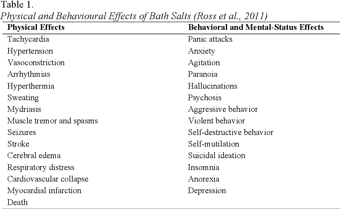 """Table 1 from The behavioural pharmacology of mephedrone (""""bath salts"""