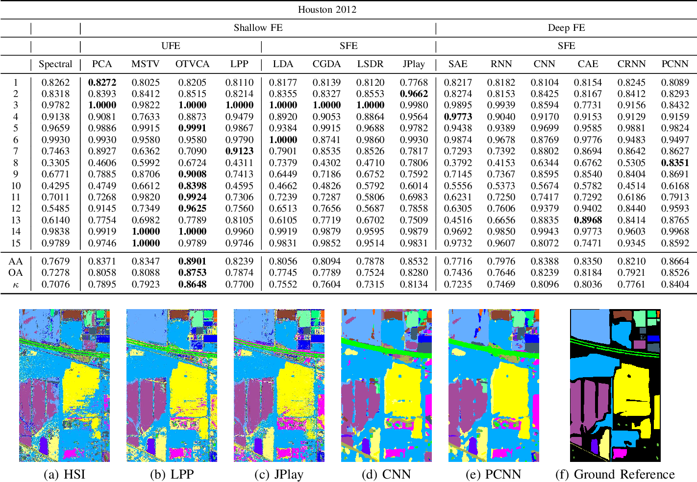 Figure 2 for Feature Extraction for Hyperspectral Imagery: The Evolution from Shallow to Deep