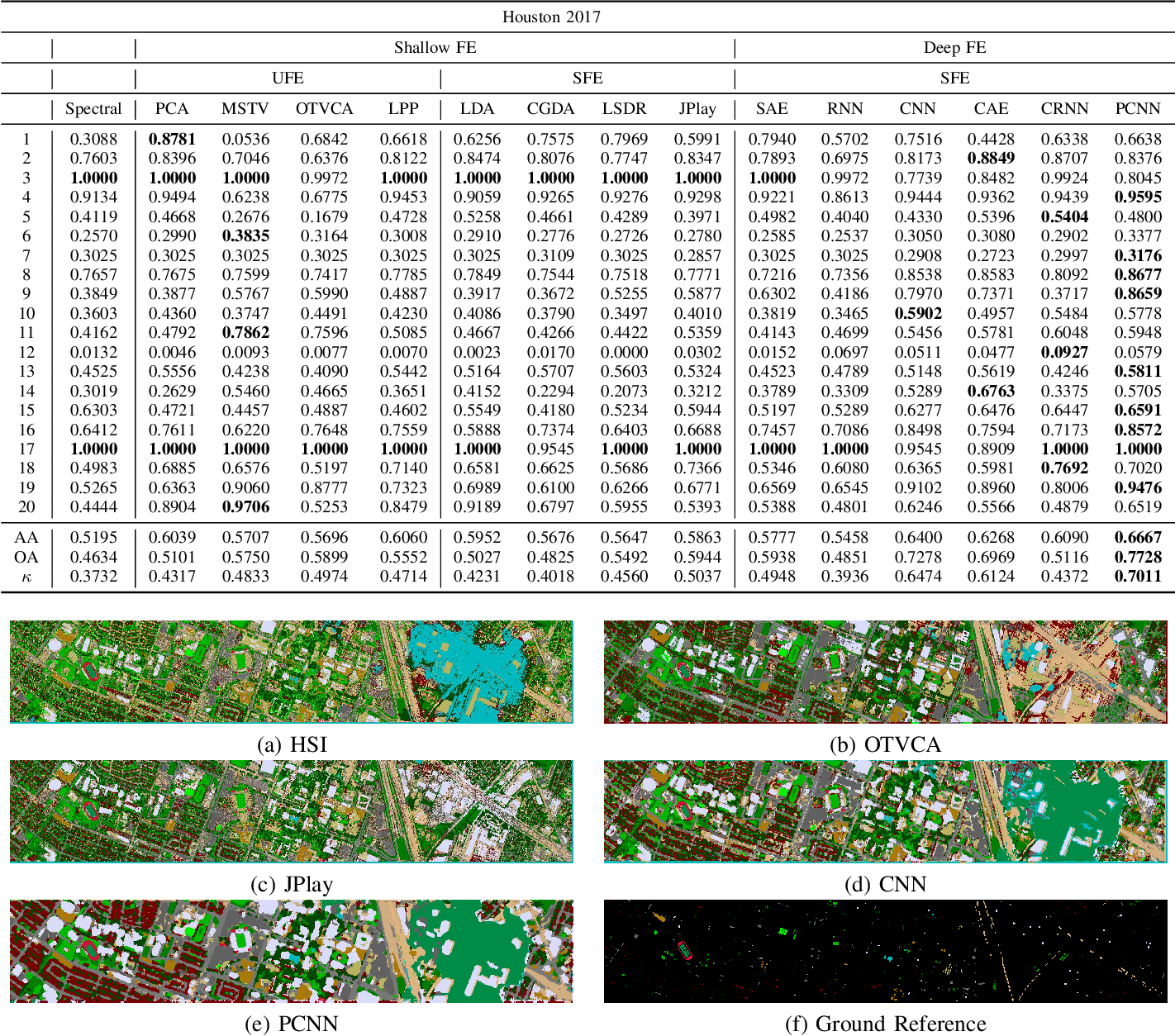 Figure 3 for Feature Extraction for Hyperspectral Imagery: The Evolution from Shallow to Deep