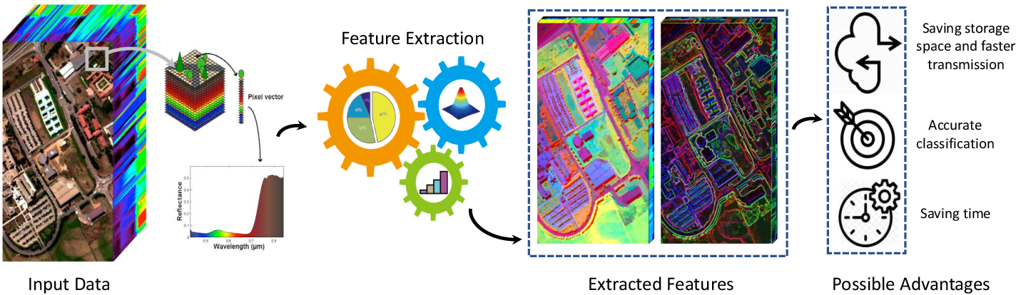 Figure 1 for Feature Extraction for Hyperspectral Imagery: The Evolution from Shallow to Deep