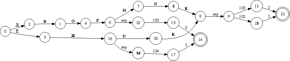 Figure 1 for Morphological Analyzer and Generator for Russian and Ukrainian Languages