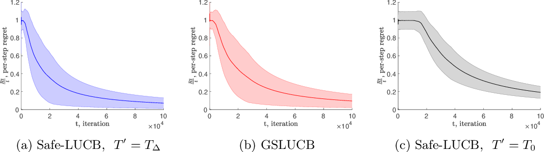 Figure 3 for Linear Stochastic Bandits Under Safety Constraints