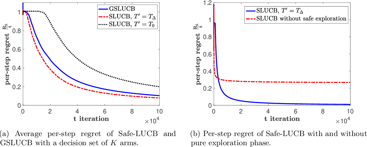 Figure 1 for Linear Stochastic Bandits Under Safety Constraints