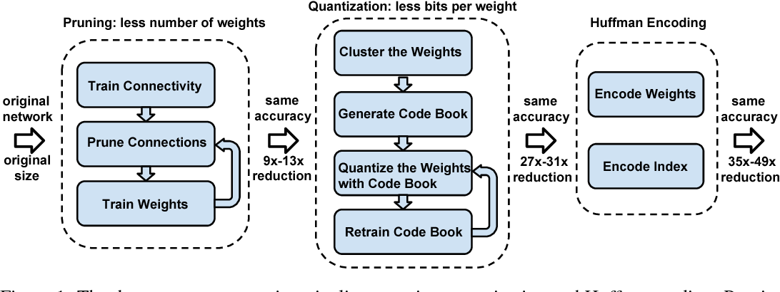 Figure 1 for Deep Compression: Compressing Deep Neural Networks with Pruning, Trained Quantization and Huffman Coding
