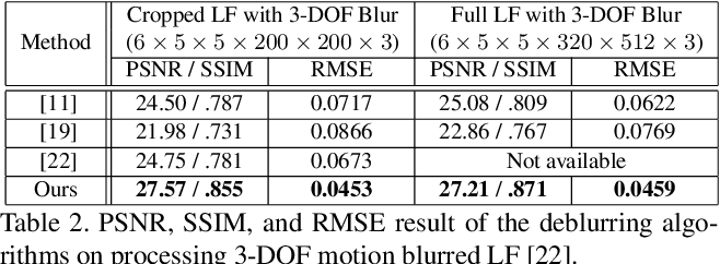 Figure 4 for Fast and Full-Resolution Light Field Deblurring using a Deep Neural Network