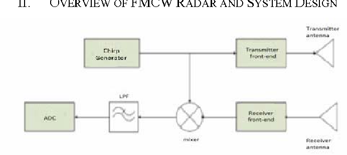 Figure 1 From Accuracy Analysis Of Fm Chirp In Gnu Radio Based Fmcw