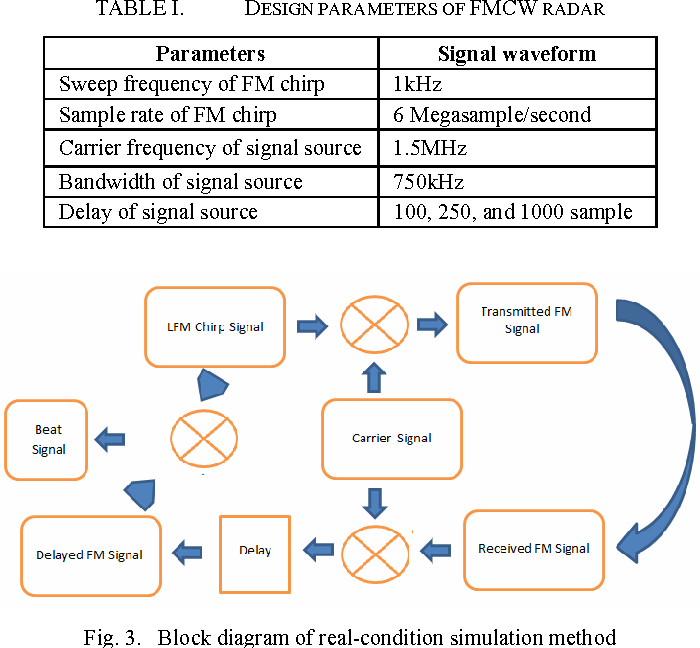 Figure 3 from Accuracy analysis of FM chirp in GNU radio-based FMCW