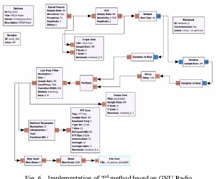 Figure 6 from Accuracy analysis of FM chirp in GNU radio-based FMCW