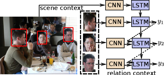 Figure 1 for Sequential Person Recognition in Photo Albums with a Recurrent Network
