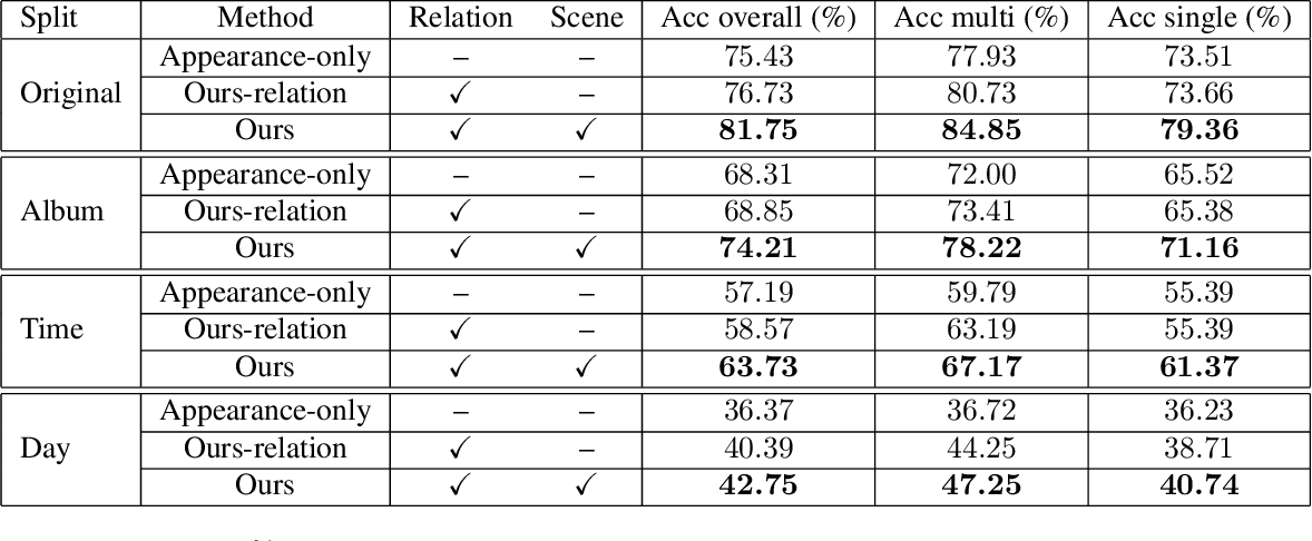 Figure 4 for Sequential Person Recognition in Photo Albums with a Recurrent Network