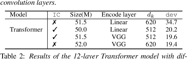 Figure 2 for Exploring Transformers for Large-Scale Speech Recognition