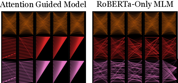 Figure 1 for Guiding Attention for Self-Supervised Learning with Transformers