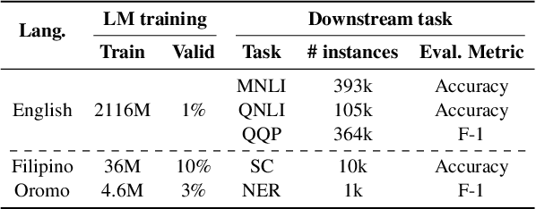 Figure 3 for Guiding Attention for Self-Supervised Learning with Transformers