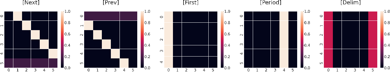 Figure 4 for Guiding Attention for Self-Supervised Learning with Transformers
