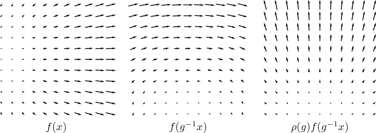 Figure 1 for Intertwiners between Induced Representations (with Applications to the Theory of Equivariant Neural Networks)