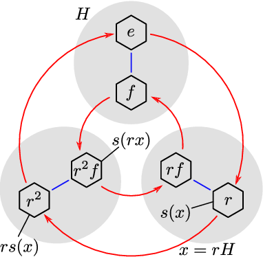 Figure 2 for Intertwiners between Induced Representations (with Applications to the Theory of Equivariant Neural Networks)