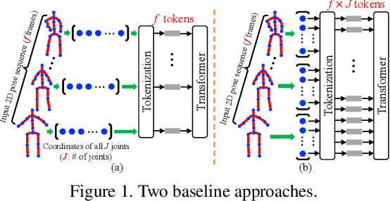 Figure 1 for 3D Human Pose Estimation with Spatial and Temporal Transformers