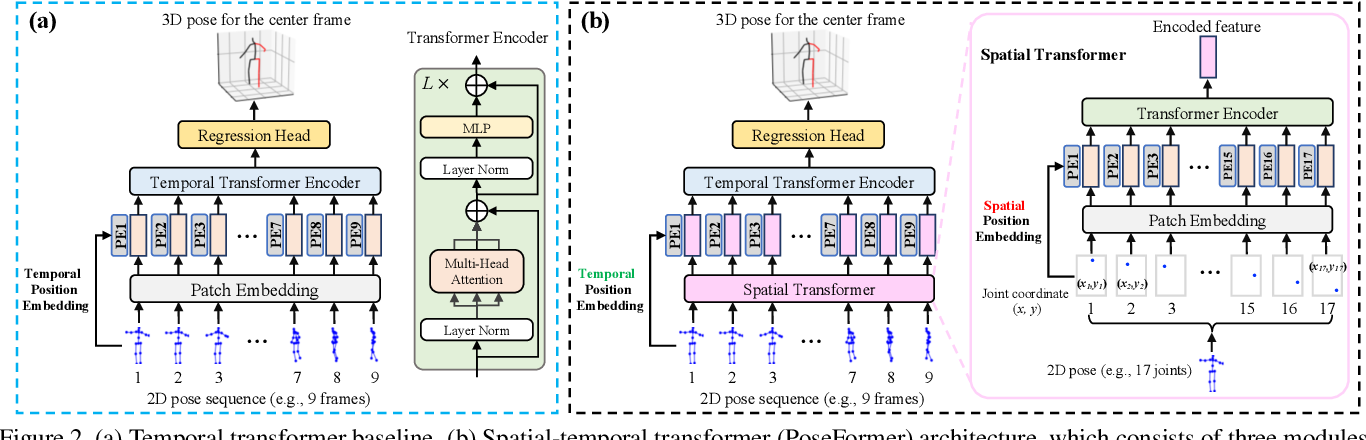Figure 3 for 3D Human Pose Estimation with Spatial and Temporal Transformers